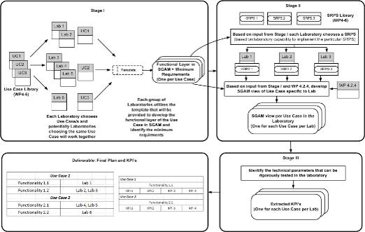 Smart Grid Architecture Model (SGAM)